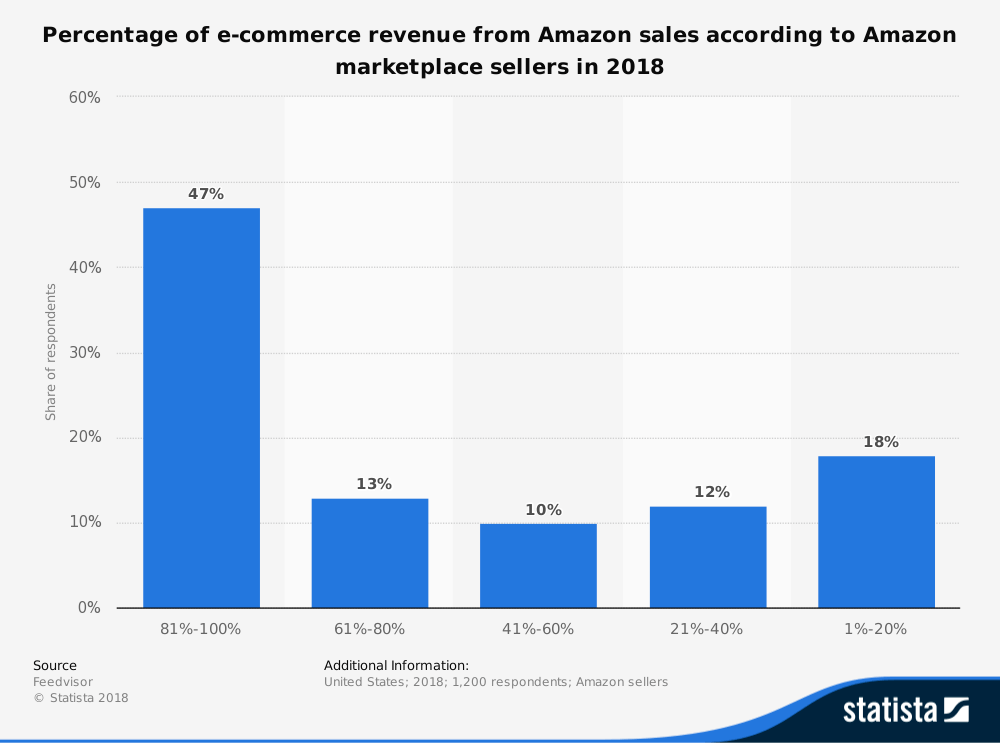 Amazon Full Time Sellers